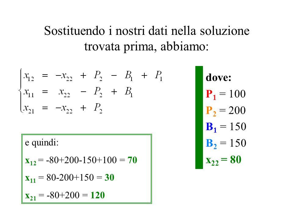 Supponiamo che le quantità Prodotte e i Bisogni siano: 50150 P 1 = 100 P 2 = 200 B 1 = 150 B 2 = 150 la relazione P 1 - B 1 + P 2 = B 2 è soddisfatta: 100-150+200=150.