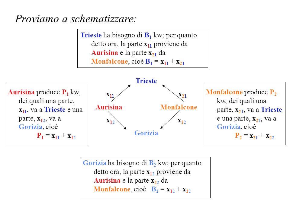Proviamo a schematizzare: Monfalcone produce P 2 kw, dei quali una parte, x 21, va a Trieste e una parte, x 22, va a Gorizia, cioè P 2 = x 21 + x 22 Gorizia ha bisogno di B 2 kw; per quanto detto ora, la parte x 12 proviene da Aurisina e la parte x 22 da Monfalcone, cioè B 2 = x 12 + x 22 Aurisina produce P 1 kw, dei quali una parte, x 11, va a Trieste e una parte, x 12, va a Gorizia, cioè P 1 = x 11 + x 12 Trieste ha bisogno di B 1 kw; per quanto detto ora, la parte x 11 proviene da Aurisina e la parte x 21 da Monfalcone, cioè B 1 = x 11 + x 21 Trieste x 11 x 21 Aurisina Monfalcone x 12 x 22 Gorizia