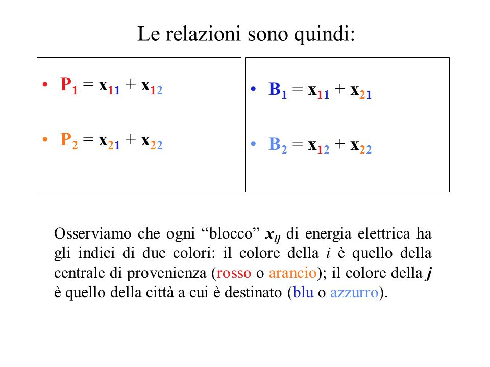 Le relazioni sono quindi: P 1 = x 11 + x 12 P 2 = x 21 + x 22 B 1 = x 11 + x 21 B 2 = x 12 + x 22 Osserviamo che ogni blocco x ij di energia elettrica ha gli indici di due colori: il colore della i è quello della centrale di provenienza (rosso o arancio); il colore della j è quello della città a cui è destinato (blu o azzurro).