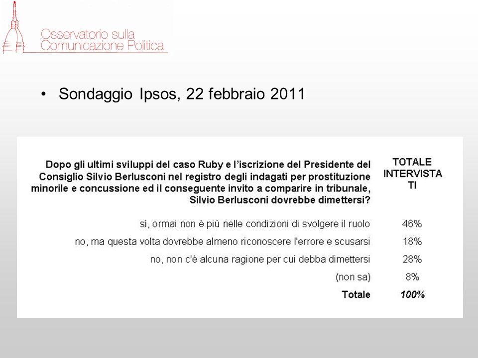 Sondaggio Ipsos, 22 febbraio 2011