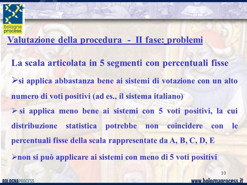 10 Valutazione della procedura - II fase: problemi La scala articolata in 5 segmenti con percentuali fisse si applica abbastanza bene ai sistemi di vo