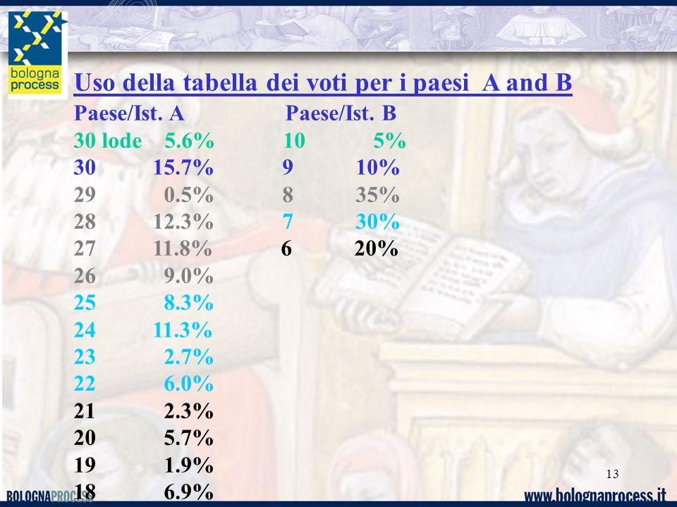 13 Uso della tabella dei voti per i paesi A and B Paese/Ist. A Paese/Ist. B 30 lode 5.6% 10 5% 30 15.7% 9 10% 29 0.5% 8 35% 28 12.3% 7 30% 27 11.8% 6