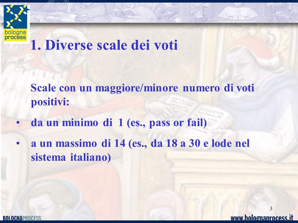 3 Scale con un maggiore/minore numero di voti positivi: da un minimo di 1 (es., pass or fail) a un massimo di 14 (es., da 18 a 30 e lode nel sistema i