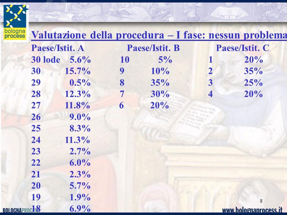 8 Valutazione della procedura – I fase: nessun problema Paese/Istit. A Paese/Istit. B Paese/Istit. C 30 lode 5.6% 10 5% 1 20% 30 15.7% 9 10% 2 35% 29