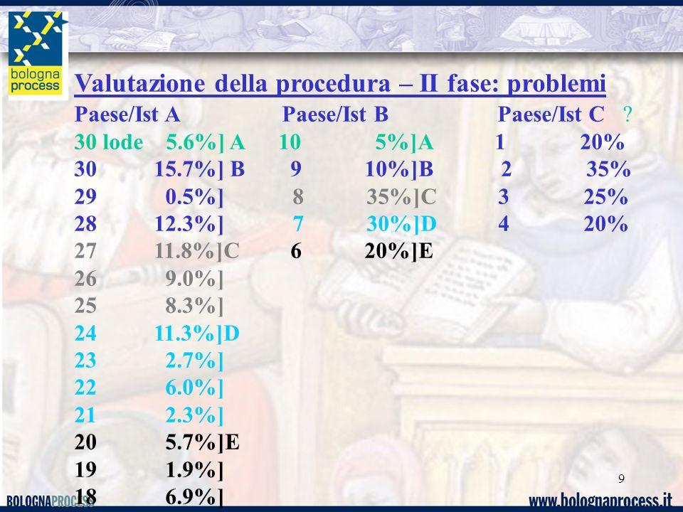 9 Valutazione della procedura – II fase: problemi Paese/Ist A Paese/Ist B Paese/Ist C ? 30 lode 5.6%] A 10 5%]A 1 20% 30 15.7%] B 9 10%]B 2 35% 29 0.5