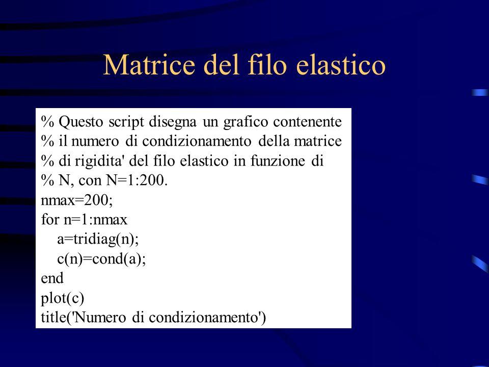 Matrice del filo elastico % Questo script disegna un grafico contenente % il numero di condizionamento della matrice % di rigidita' del filo elastico