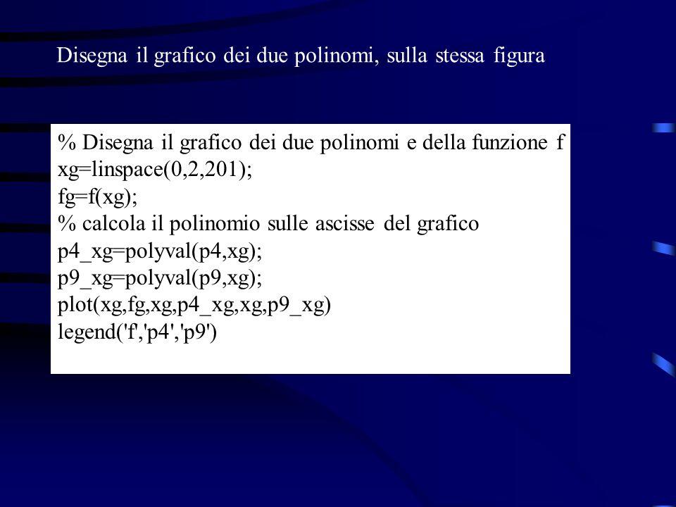 % Disegna il grafico dei due polinomi e della funzione f xg=linspace(0,2,201); fg=f(xg); % calcola il polinomio sulle ascisse del grafico p4_xg=polyva