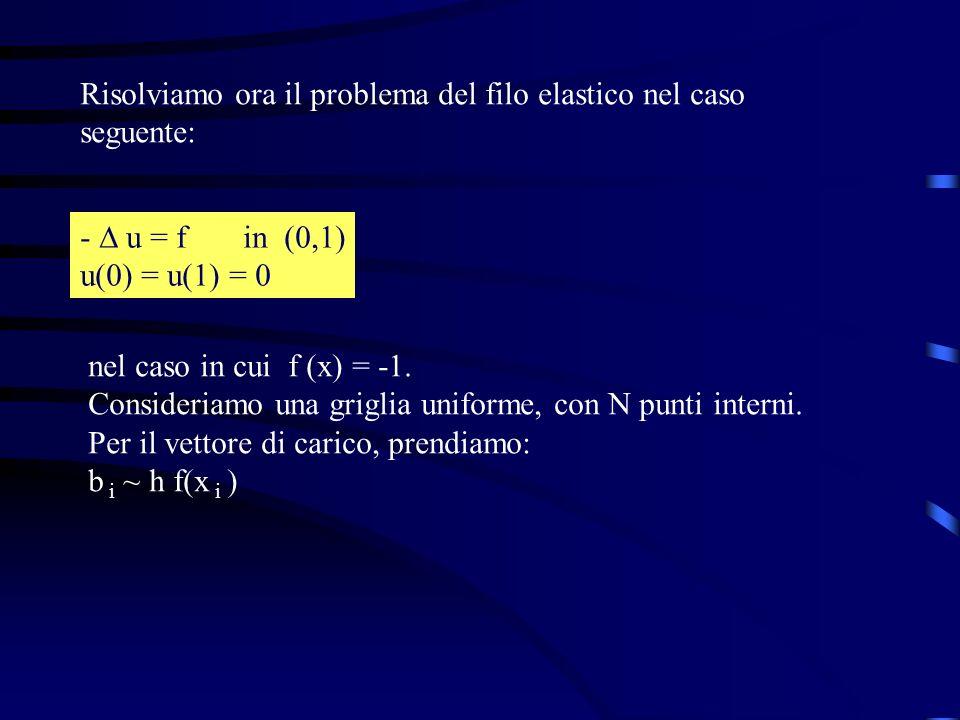 Risolviamo ora il problema del filo elastico nel caso seguente: - u = f in (0,1) u(0) = u(1) = 0 nel caso in cui f (x) = -1. Consideriamo una griglia