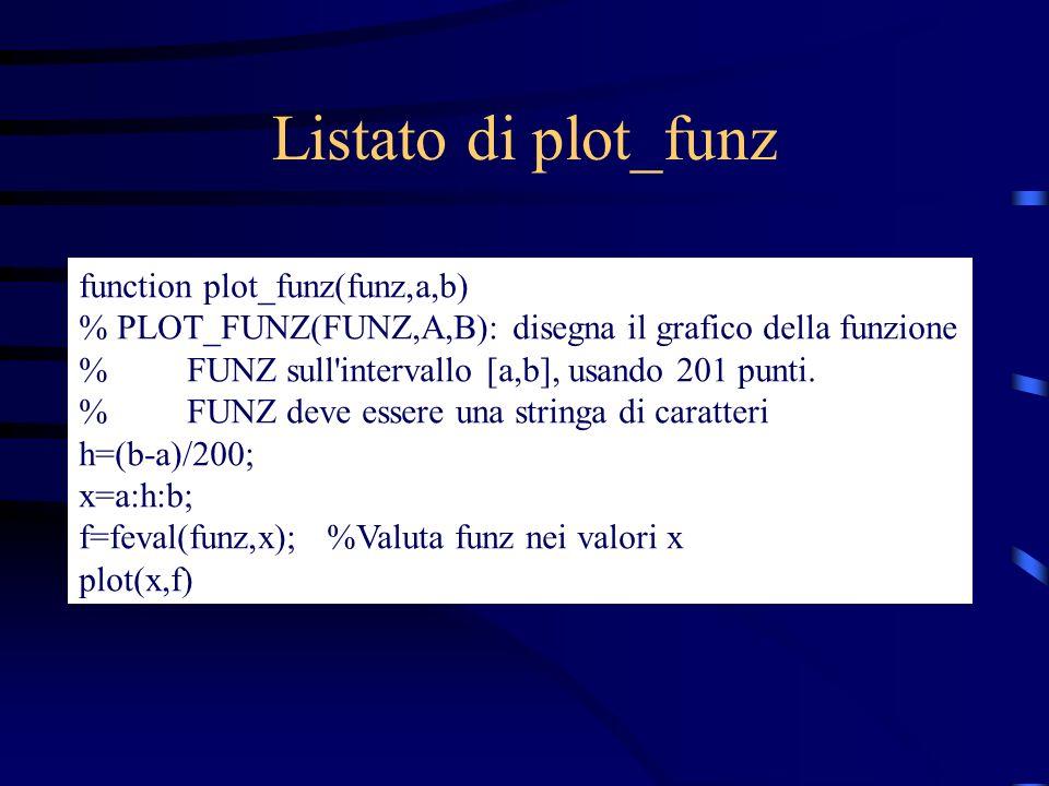 Listato di plot_funz function plot_funz(funz,a,b) % PLOT_FUNZ(FUNZ,A,B): disegna il grafico della funzione % FUNZ sull'intervallo [a,b], usando 201 pu