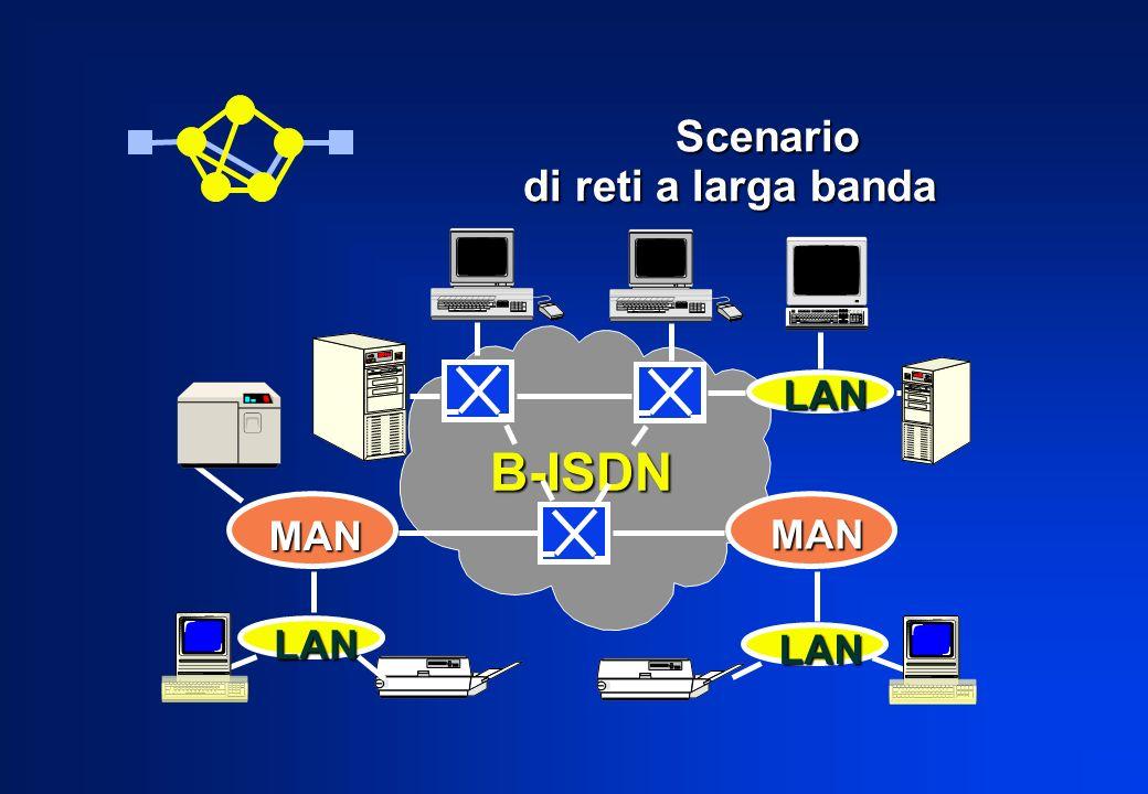 Scenario di reti a larga banda Scenario di reti a larga banda MAN MAN LAN LAN LAN B-ISDN