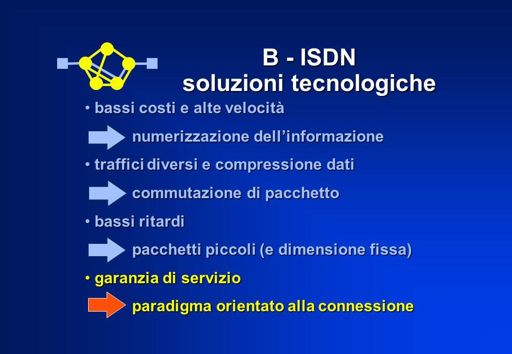 B - ISDN soluzioni tecnologiche bassi costi e alte velocità bassi costi e alte velocità numerizzazione dellinformazione traffici diversi e compressione dati traffici diversi e compressione dati commutazione di pacchetto bassi ritardi bassi ritardi pacchetti piccoli (e dimensione fissa) garanzia di servizio garanzia di servizio paradigma orientato alla connessione