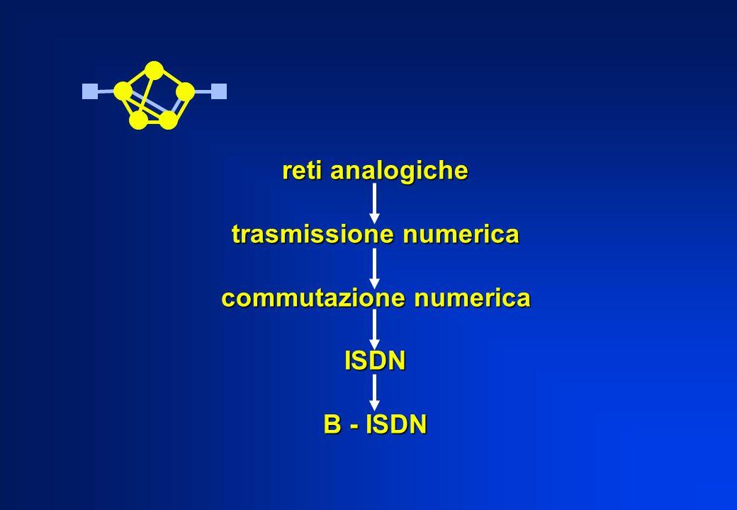 reti analogiche trasmissione numerica commutazione numerica ISDN B - ISDN