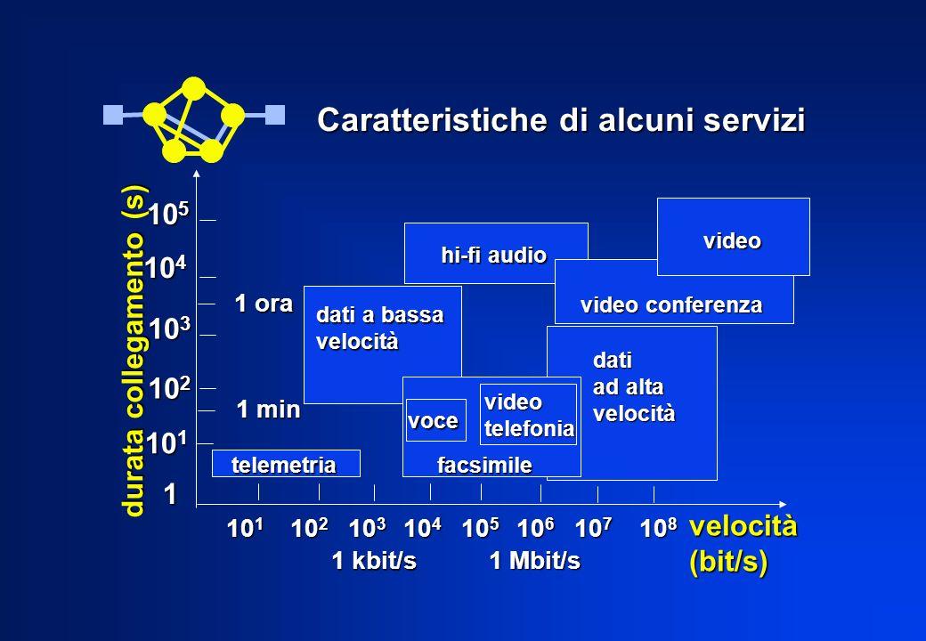 Caratteristiche di alcuni servizi 10 5 10 4 10 3 10 2 10 1 1 ora 1 min telemetria telemetria 10 1 10 2 10 3 10 4 10 5 10 6 10 7 10 8 10 1 10 2 10 3 10 4 10 5 10 6 10 7 10 8 hi-fi audio video video video conferenza video conferenza dati ad alta velocità dati a bassa velocità facsimile facsimile voce videotelefonia durata collegamento (s) 1 velocità(bit/s) 1 kbit/s 1 Mbit/s