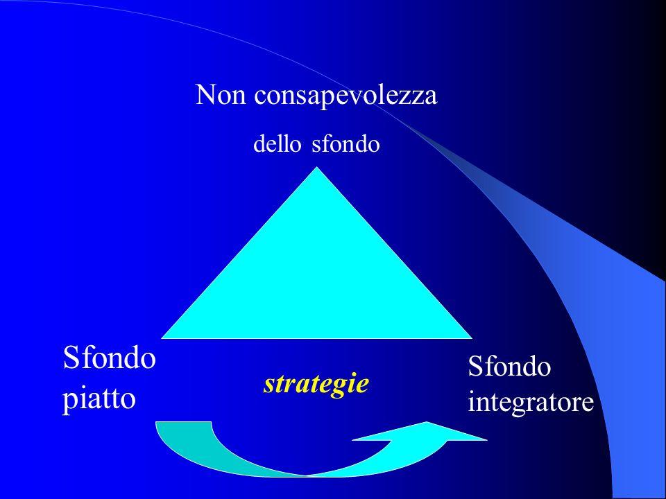 Non consapevolezza dello sfondo Sfondo piatto Sfondo integratore strategie