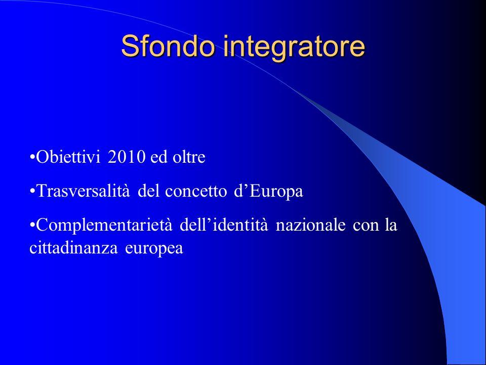 Sfondo integratore Obiettivi 2010 ed oltre Trasversalità del concetto dEuropa Complementarietà dellidentità nazionale con la cittadinanza europea