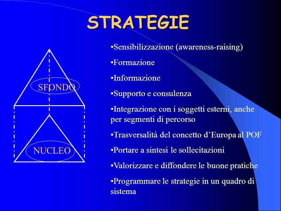 STRATEGIE SFONDO NUCLEO Sensibilizzazione (awareness-raising) Formazione Informazione Supporto e consulenza Integrazione con i soggetti esterni, anche