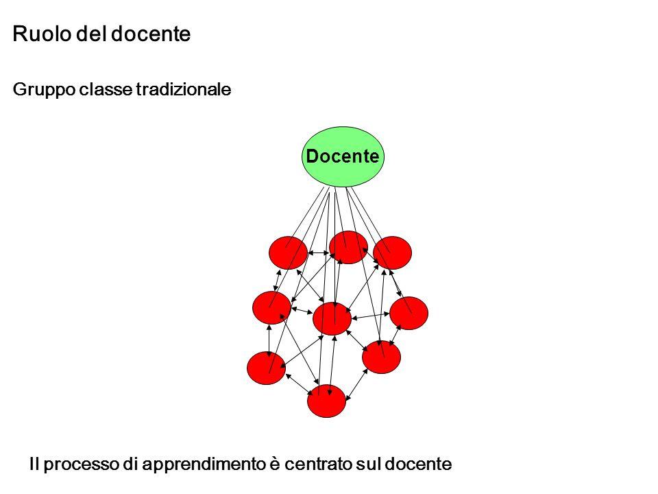 Ruolo del docente Gruppo classe tradizionale Docente Il processo di apprendimento è centrato sul docente