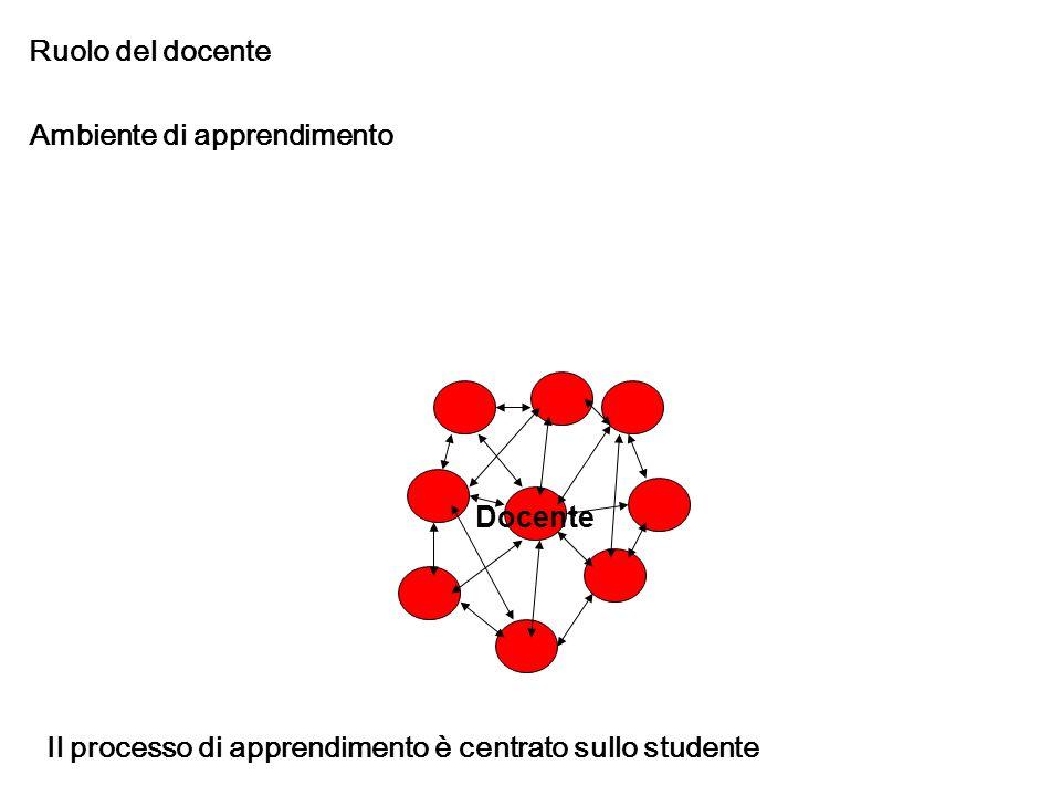 Ruolo del docente Ambiente di apprendimento Docente Il processo di apprendimento è centrato sullo studente