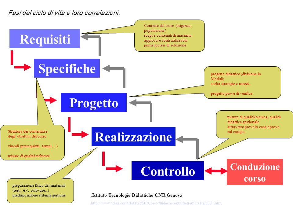 Requisiti Progetto Realizzazione Controllo Conduzione corso Specifiche Contesto del corso (esigenze, popolazione ) scopi e contenuti di massima approc