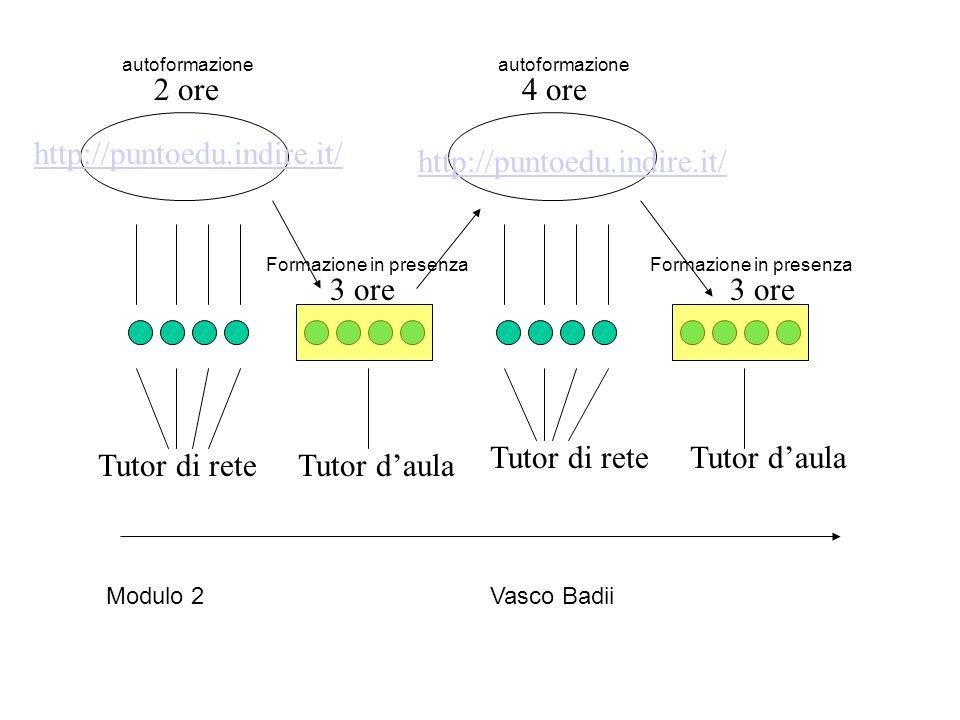 http://puntoedu.indire.it/ Tutor di rete Tutor daula 2 ore4 ore 3 ore Formazione in presenza autoformazione Modulo 2 Vasco Badii