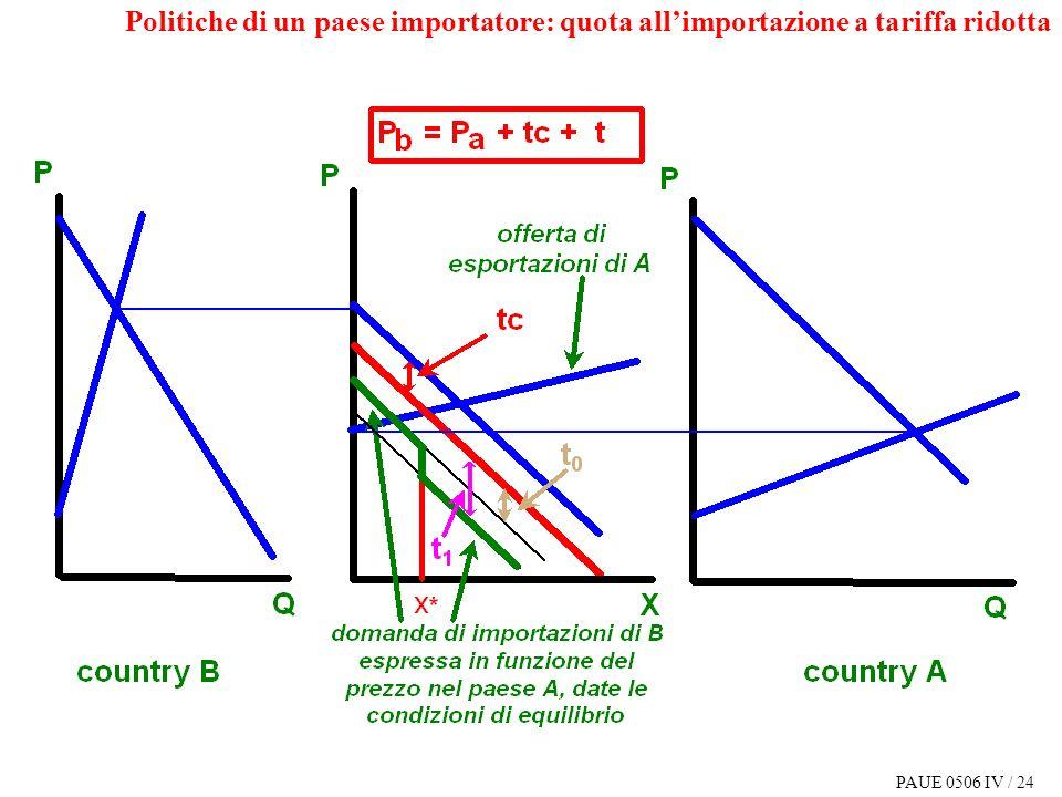 PAUE 0506 IV / 24 Politiche di un paese importatore: quota allimportazione a tariffa ridotta