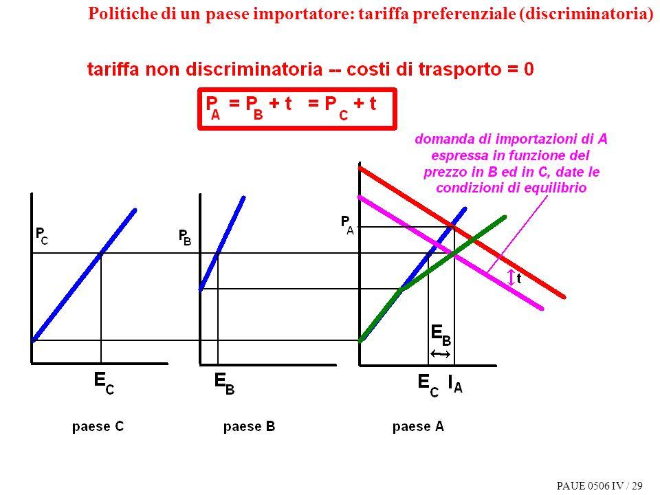 PAUE 0506 IV / 29 Politiche di un paese importatore: tariffa preferenziale (discriminatoria)