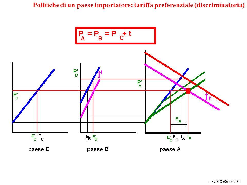 PAUE 0506 IV / 32 Politiche di un paese importatore: tariffa preferenziale (discriminatoria)