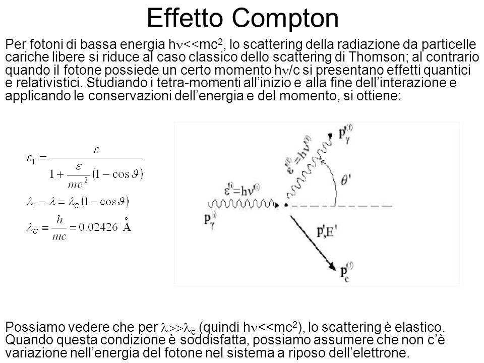 Effetto Compton Per fotoni di bassa energia h <<mc 2, lo scattering della radiazione da particelle cariche libere si riduce al caso classico dello sca