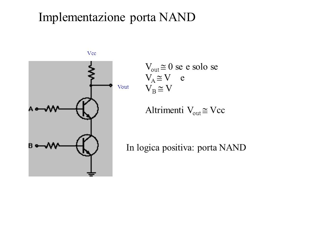 V out 0 se e solo se V A V e V B V Altrimenti V out Vcc In logica positiva: porta NAND Implementazione porta NAND Vcc Vout