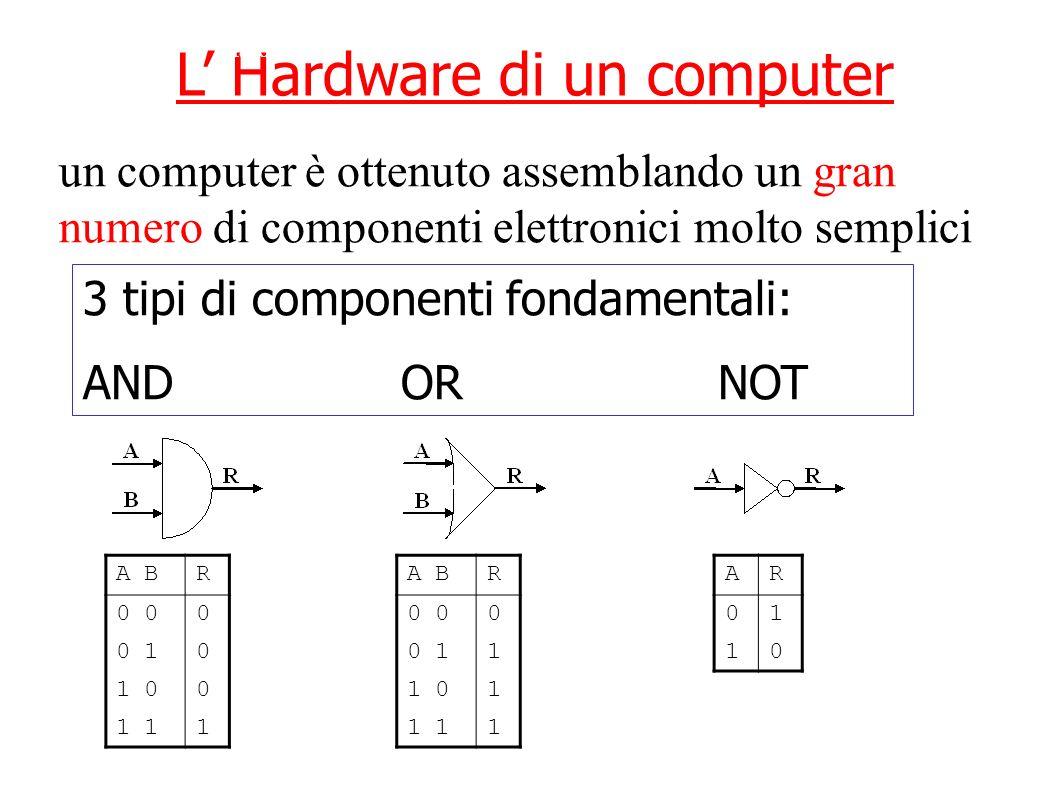 L Hardware di un computer 3 tipi di componenti fondamentali: ANDORNOT un computer è ottenuto assemblando un gran numero di componenti elettronici molt