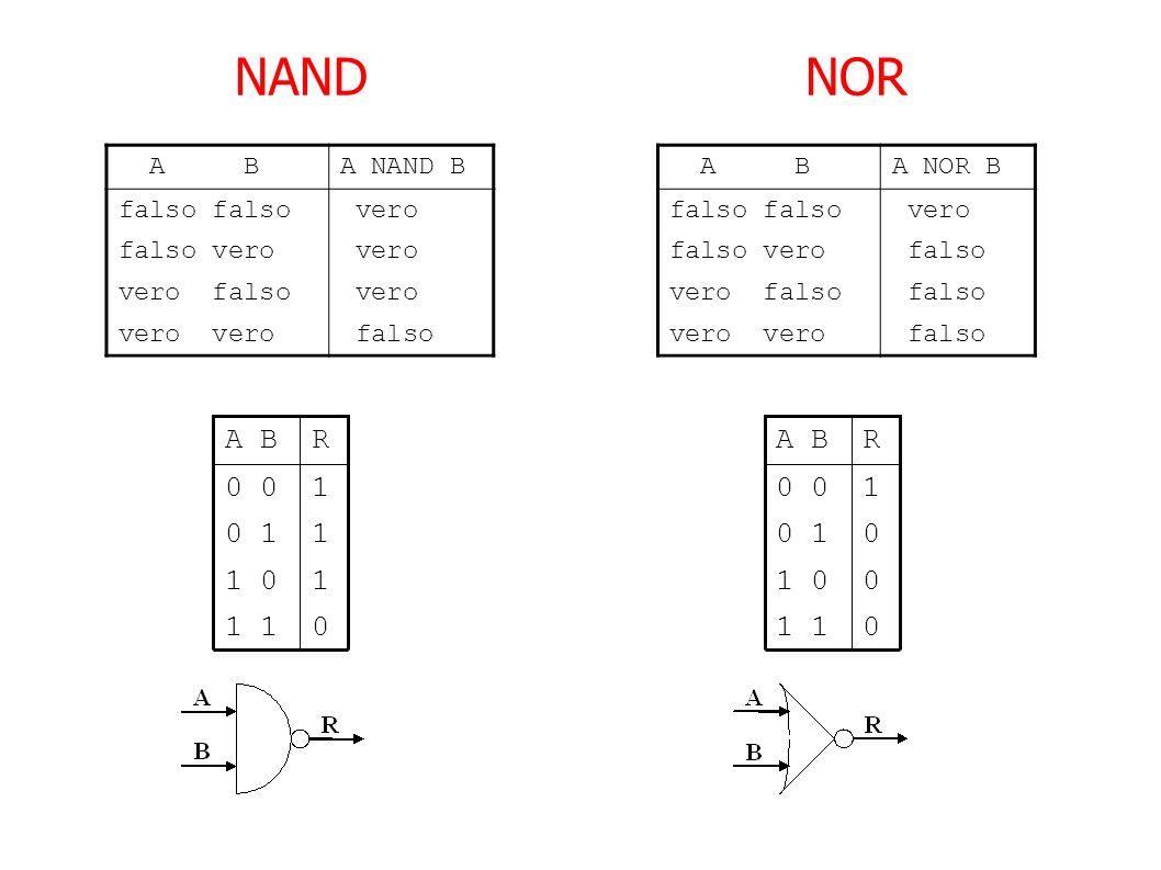 NANDNOR A BA NAND B falso vero falso vero vero vero falso vero falso A BA NOR B falso vero falso vero falso vero falso falso vero falso 10 1 01 11 0 1