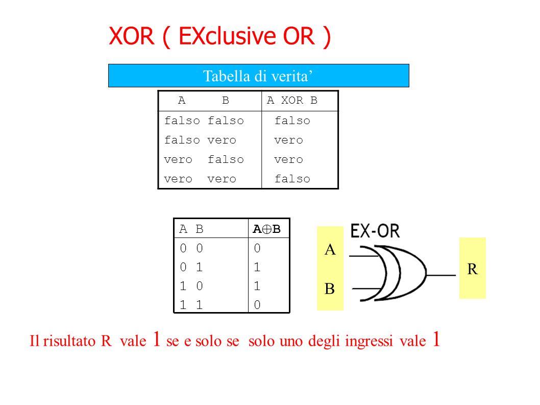 XOR ( EXclusive OR ) A BA XOR B falso falso vero vero vero falso vero falso 10 1 01 11 0 00 A B Tabella di verita R A B A B ABAB R Il risultato R vale