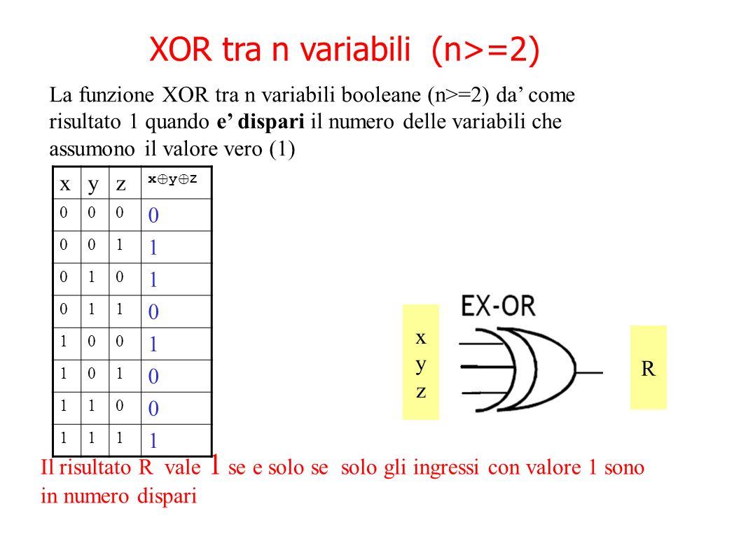 XOR tra n variabili (n>=2) Tabella di verita R A B A B xyzxyz R Il risultato R vale 1 se e solo se solo gli ingressi con valore 1 sono in numero dispa