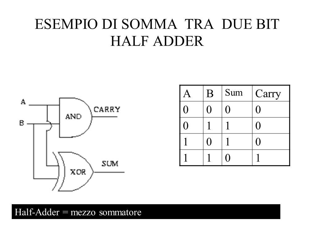 ESEMPIO DI SOMMA TRA DUE BIT HALF ADDER AB Sum Carry 0000 0110 1010 1101 Half-Adder = mezzo sommatore