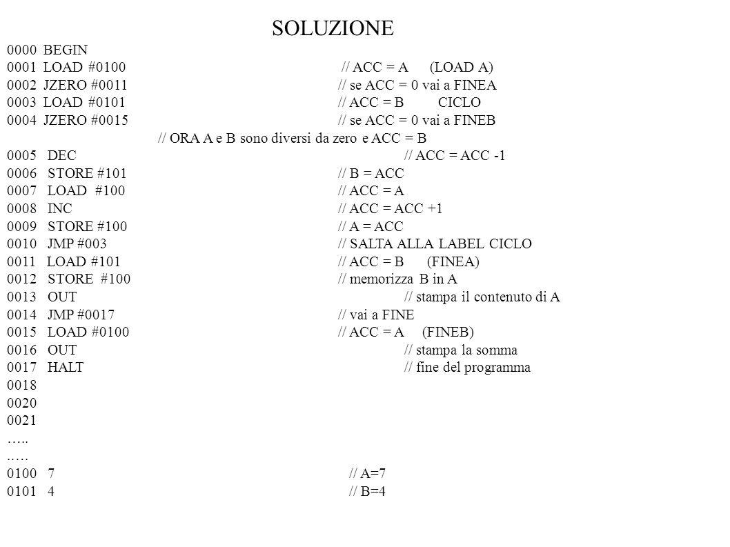 SOLUZIONE 0000 BEGIN 0001 LOAD #0100 // ACC = A (LOAD A) 0002 JZERO #0011// se ACC = 0 vai a FINEA 0003 LOAD #0101 // ACC = B CICLO 0004 JZERO #0015//