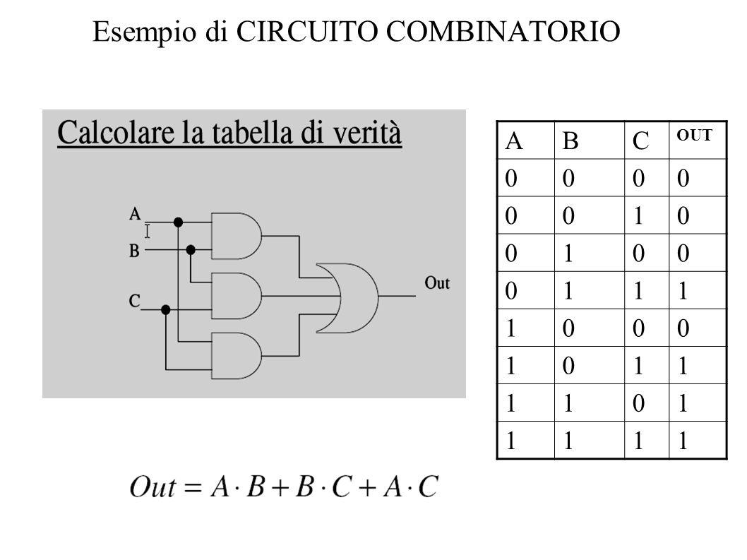 Esempio di CIRCUITO COMBINATORIO ABC OUT 0000 0010 0100 0111 1000 1011 1101 1111