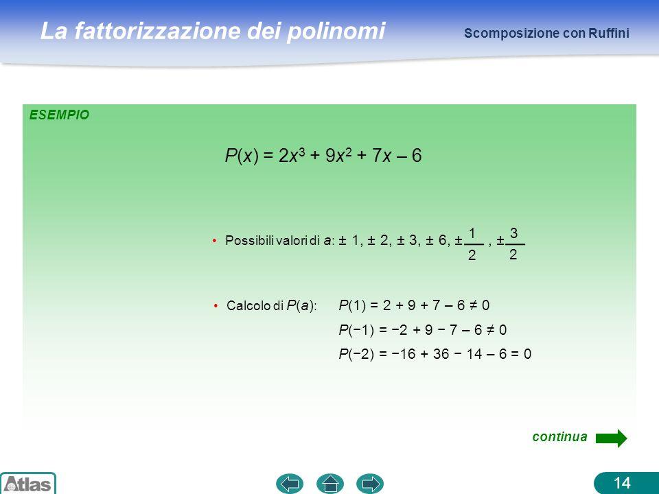 La fattorizzazione dei polinomi Scomposizione con Ruffini 14 P(x) = 2x 3 + 9x 2 + 7x – 6 Calcolo di P(a) : P(1) = 2 + 9 + 7 – 6 0 P(1) = 2 + 9 7 – 6 0