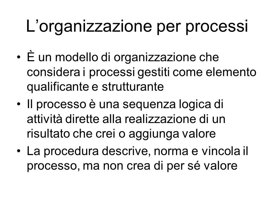 Lorganizzazione per processi È un modello di organizzazione che considera i processi gestiti come elemento qualificante e strutturante Il processo è una sequenza logica di attività dirette alla realizzazione di un risultato che crei o aggiunga valore La procedura descrive, norma e vincola il processo, ma non crea di per sé valore