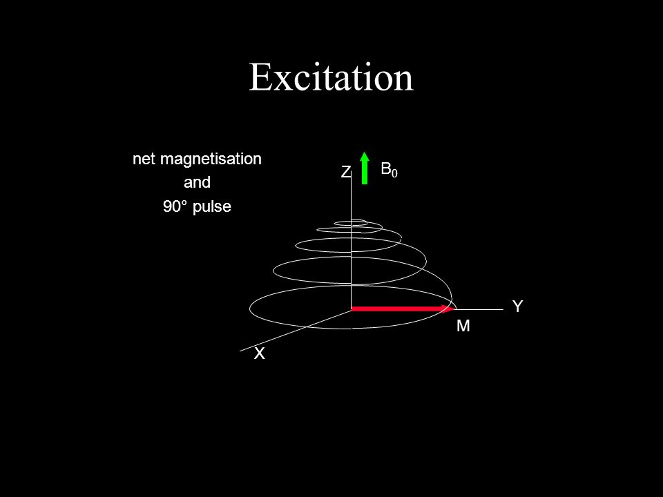 Excitation X Y Z B0B0 M net magnetisation and 90° pulse