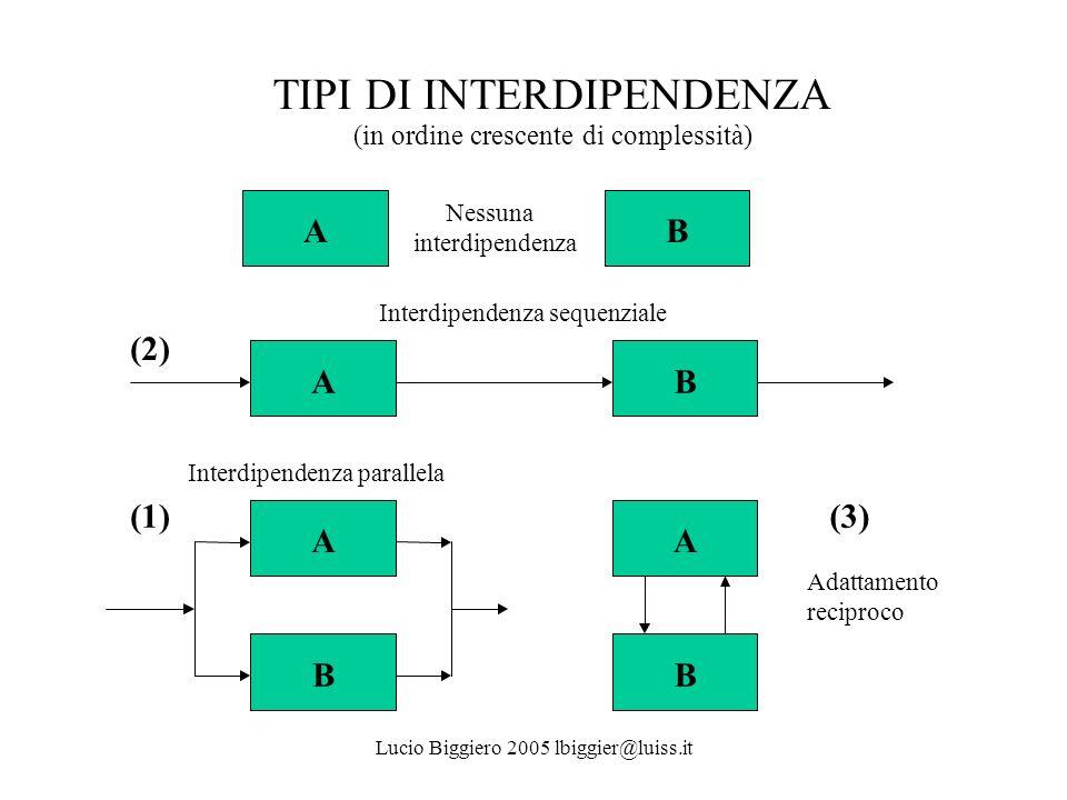 TIPI DI INTERDIPENDENZA (in ordine crescente di complessità) AB AB AA BB Nessuna interdipendenza Interdipendenza sequenziale Interdipendenza parallela