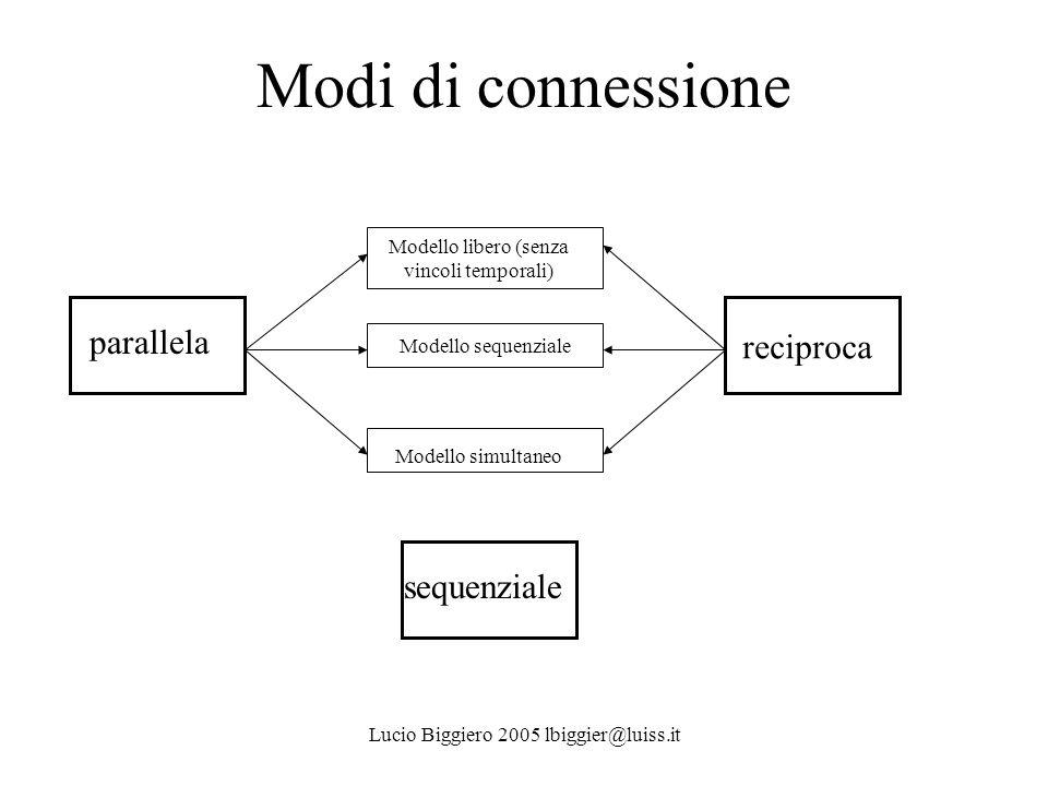 Lucio Biggiero 2005 lbiggier@luiss.it Modi di connessione parallela reciproca Modello sequenziale Modello libero (senza vincoli temporali) Modello sim