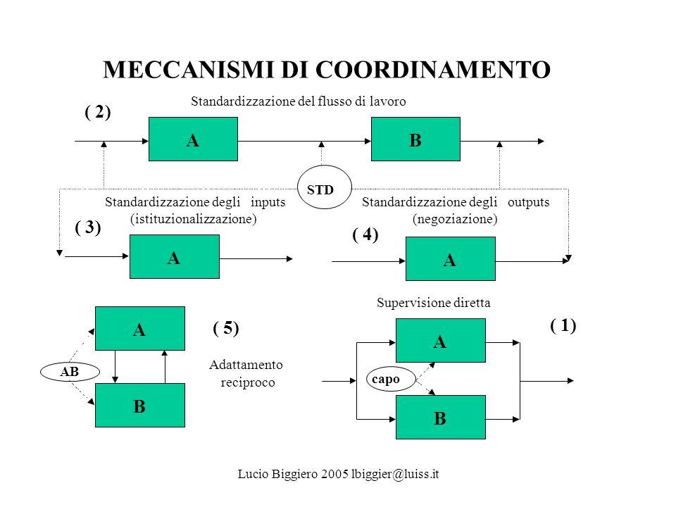 Lucio Biggiero 2005 lbiggier@luiss.it MECCANISMI DI COORDINAMENTO AB A A B B Standardizzazione del flusso di lavoro Supervisione diretta Adattamento r