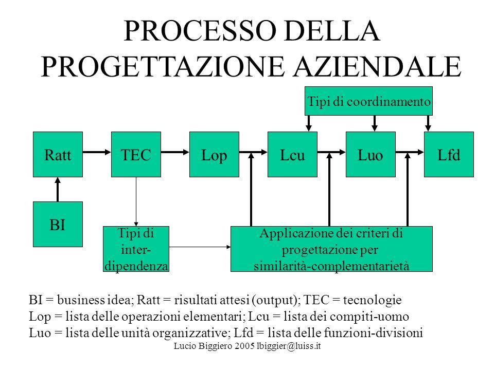 PROCESSO DELLA PROGETTAZIONE AZIENDALE BI = business idea; Ratt = risultati attesi (output); TEC = tecnologie Lop = lista delle operazioni elementari;