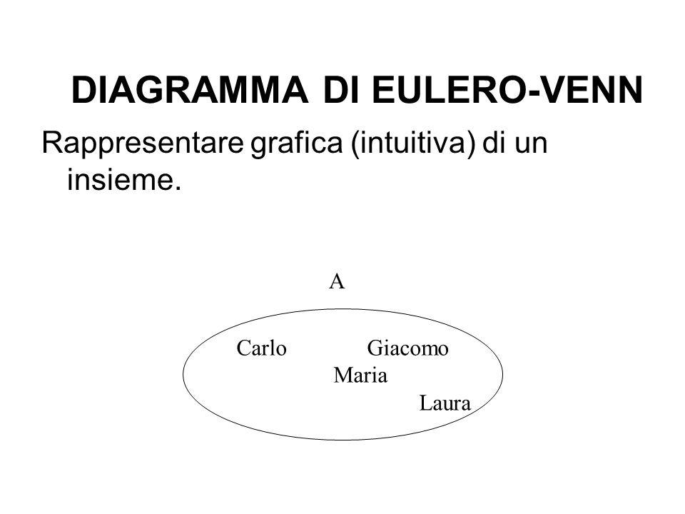 APPARTENENZA Per indicare che un dato elemento a è un elemento dellinsieme A si scrive: a A (a appartiene ad A).