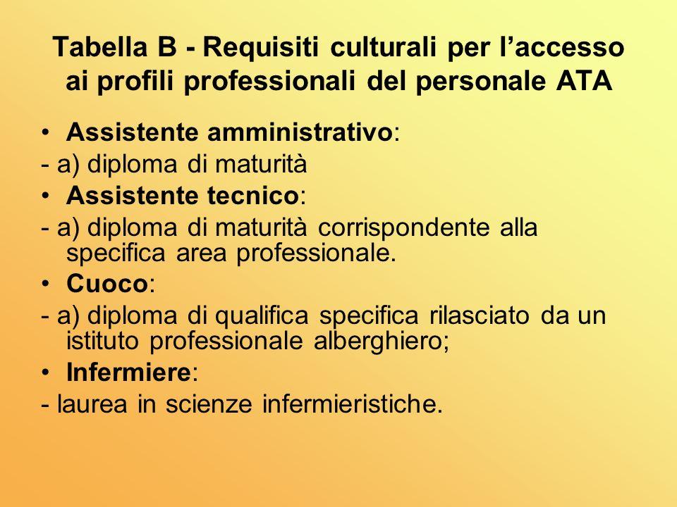 Tabella B - Requisiti culturali per laccesso ai profili professionali del personale ATA Assistente amministrativo: - a) diploma di maturità Assistente tecnico: - a) diploma di maturità corrispondente alla specifica area professionale.
