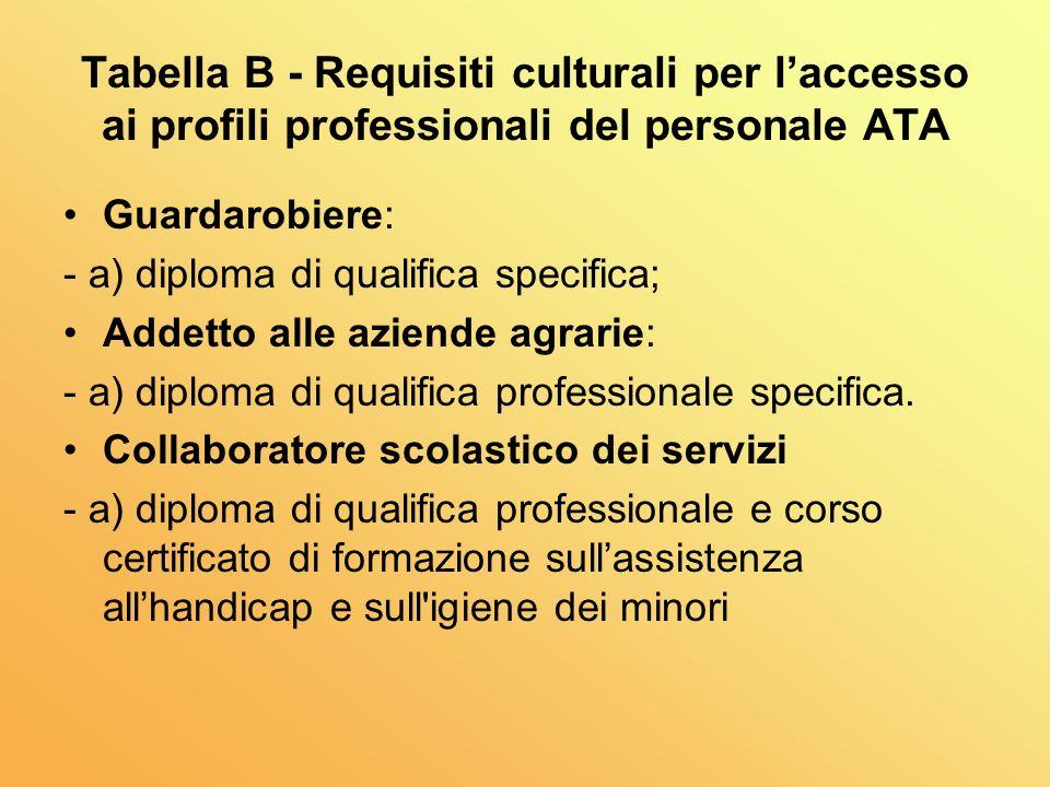 Tabella B - Requisiti culturali per laccesso ai profili professionali del personale ATA Guardarobiere: - a) diploma di qualifica specifica; Addetto alle aziende agrarie: - a) diploma di qualifica professionale specifica.