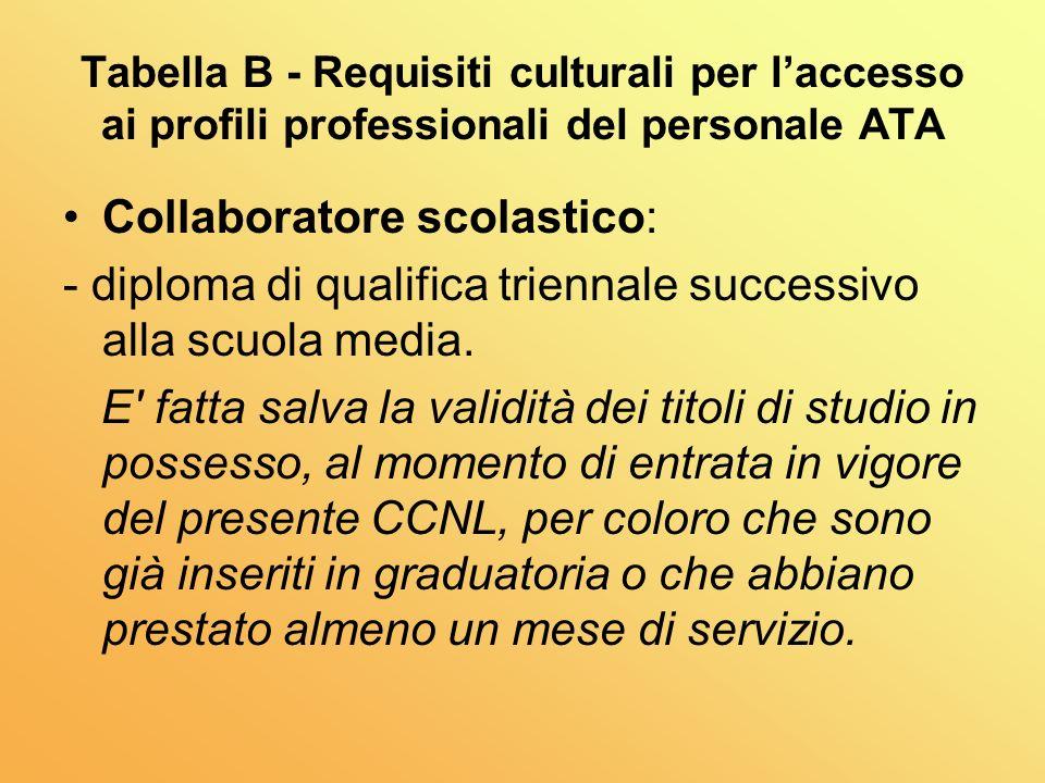 Tabella B - Requisiti culturali per laccesso ai profili professionali del personale ATA Collaboratore scolastico: - diploma di qualifica triennale successivo alla scuola media.
