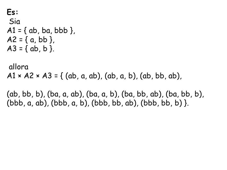 Es: Sia A1 = { ab, ba, bbb }, A2 = { a, bb }, A3 = { ab, b }. allora A1 × A2 × A3 = { (ab, a, ab), (ab, a, b), (ab, bb, ab), (ab, bb, b), (ba, a, ab),