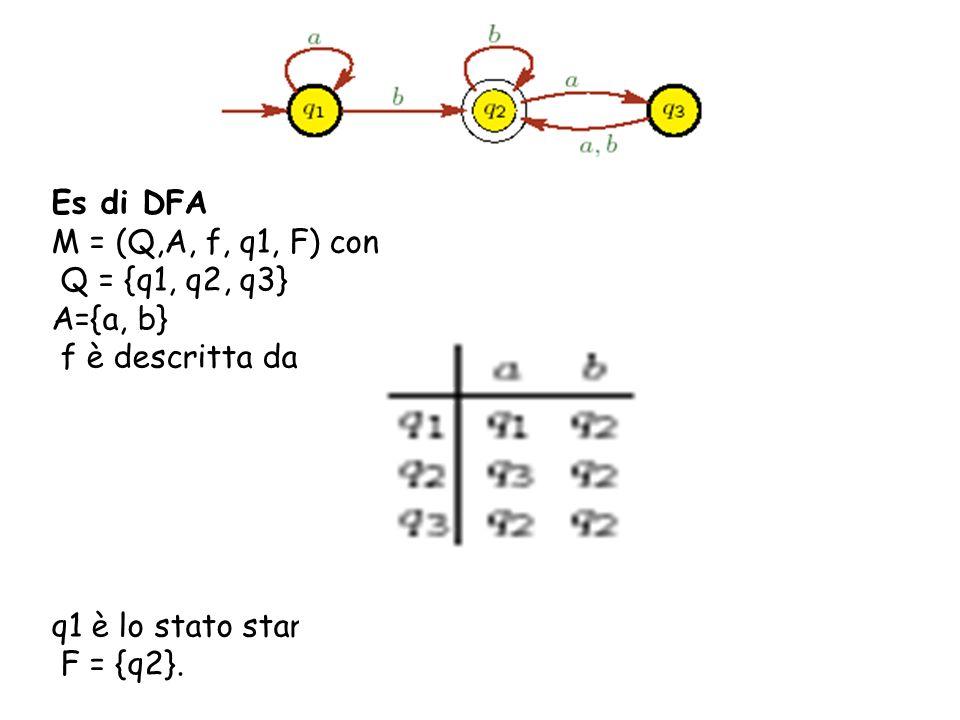 Es di DFA M = (Q,A, f, q1, F) con Q = {q1, q2, q3} A={a, b} f è descritta da q1 è lo stato start F = {q2}.