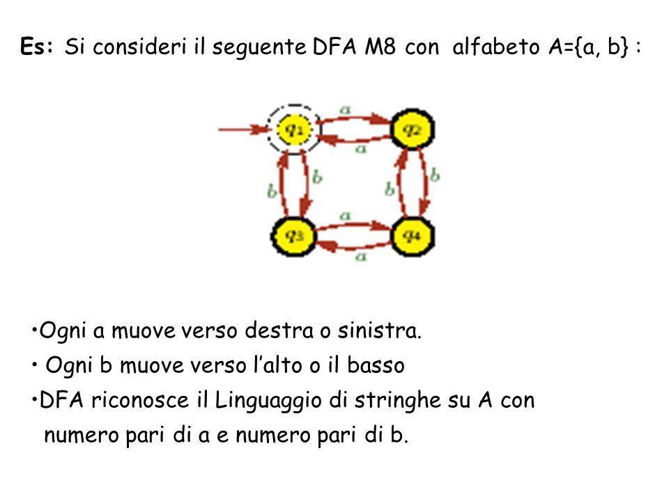Es: Si consideri il seguente DFA M8 con alfabeto A={a, b} : Ogni a muove verso destra o sinistra. Ogni b muove verso lalto o il basso DFA riconosce il